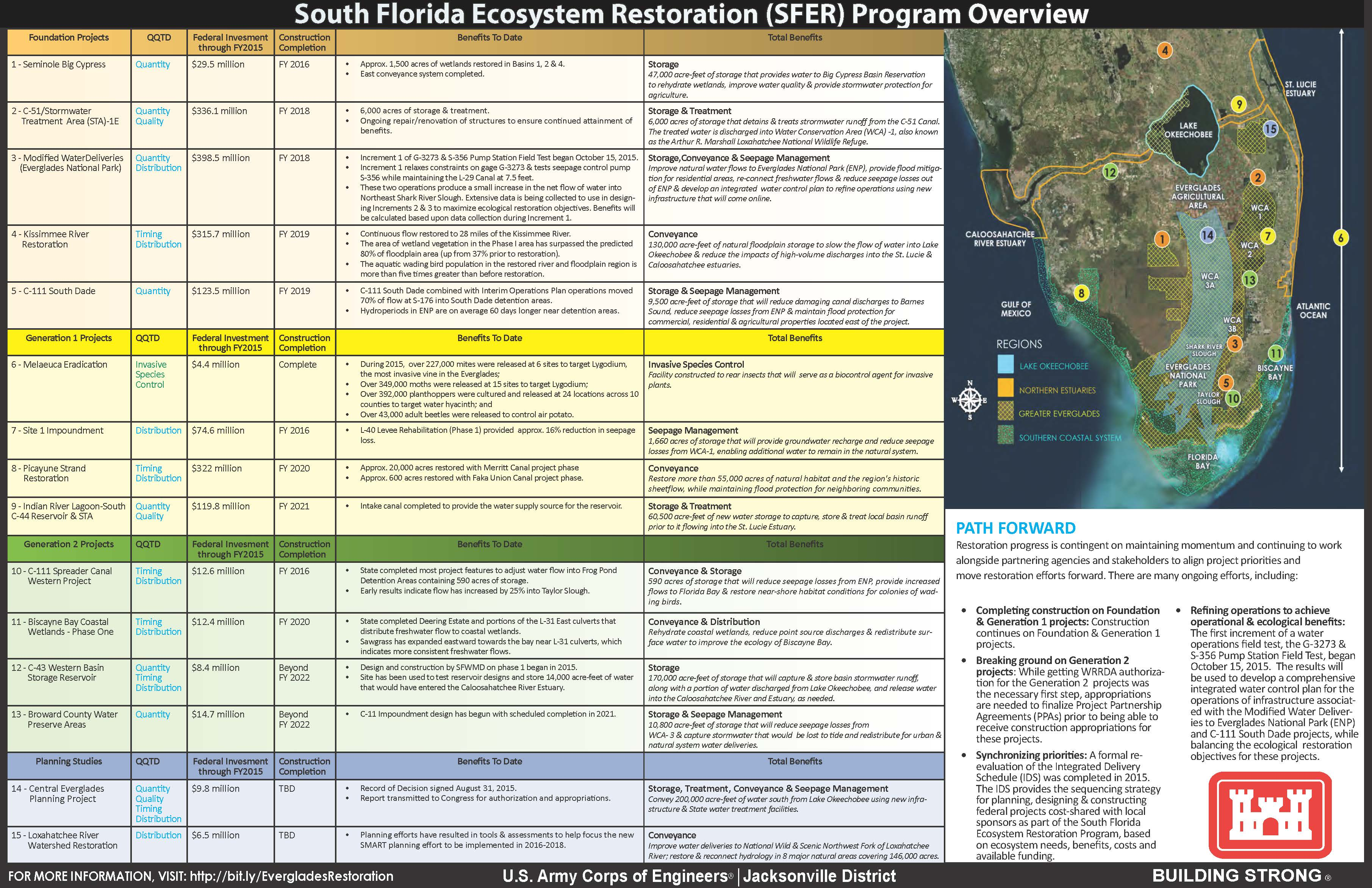 South Florida Ecosystem Restoration Program Overview placemat