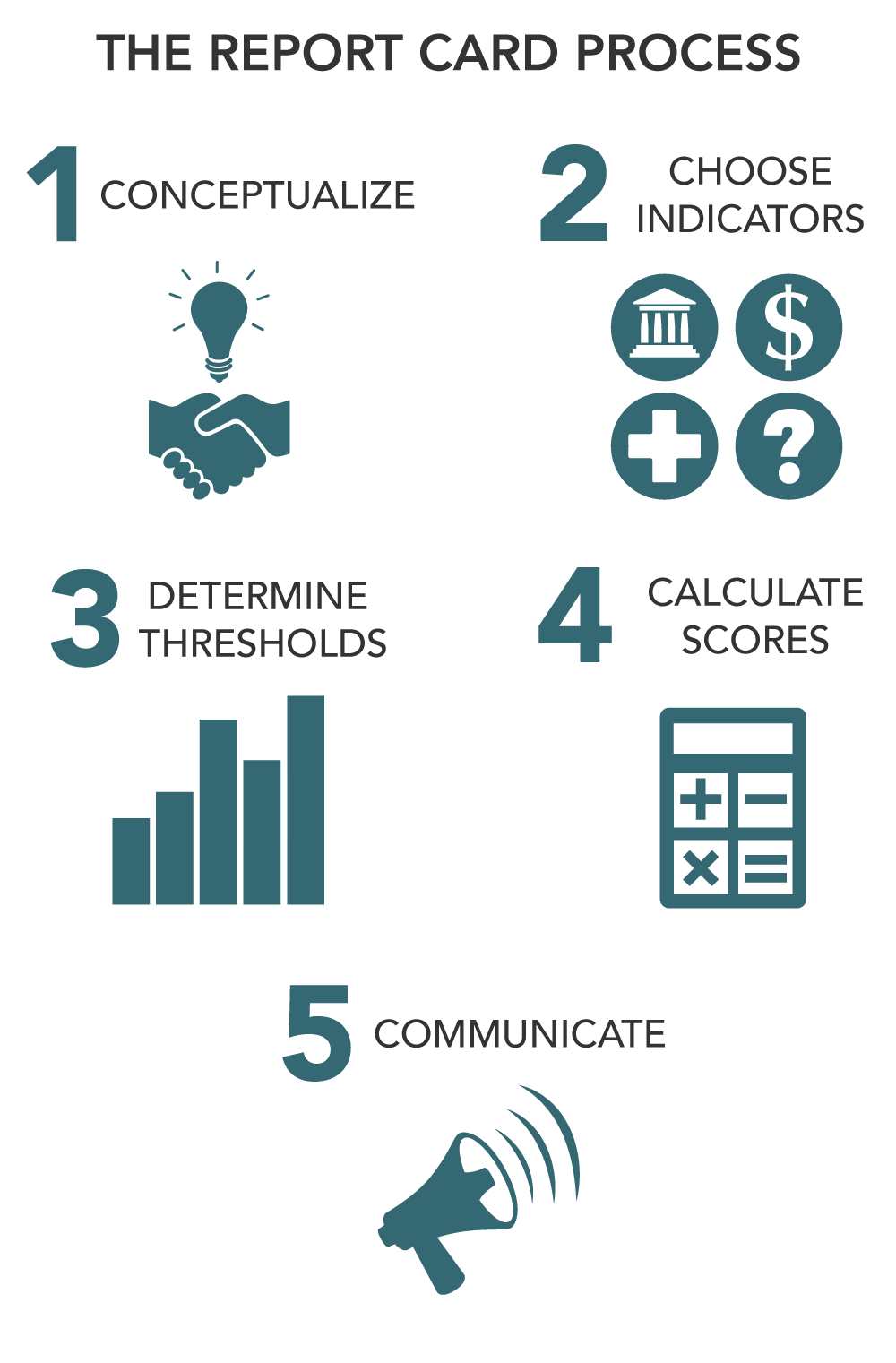 Graphic showing the report card process. Step 1 is conceptualize. Step 2 is to choose indicators. Step 3 is to determine thresholds. Step 4 is to calculate scores. Step 5 is to communicate.