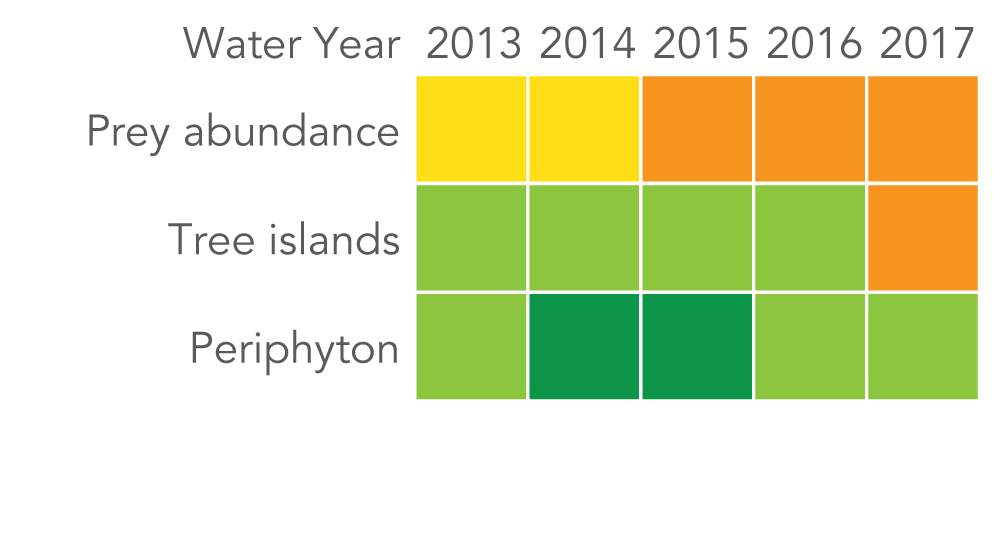 Second matrix for greater everglades. Prey abundance scored fair in 2013-2014 and poor from 2015-2017.  Tree Islands scored good from 2013-2016 and scored poor in 2017. Periphyton scored very good from 2014-2015 and scored good in 2013, 2016 and 2017.