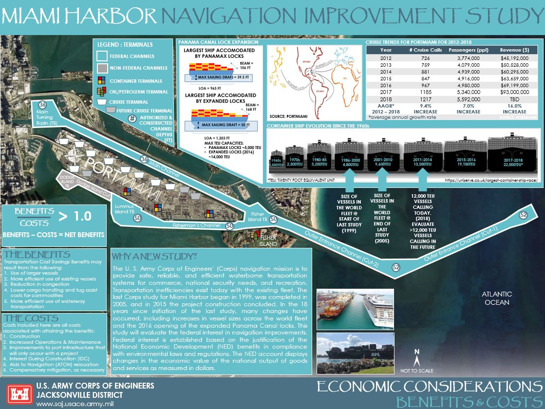 Miami Harbor Economic Considerations