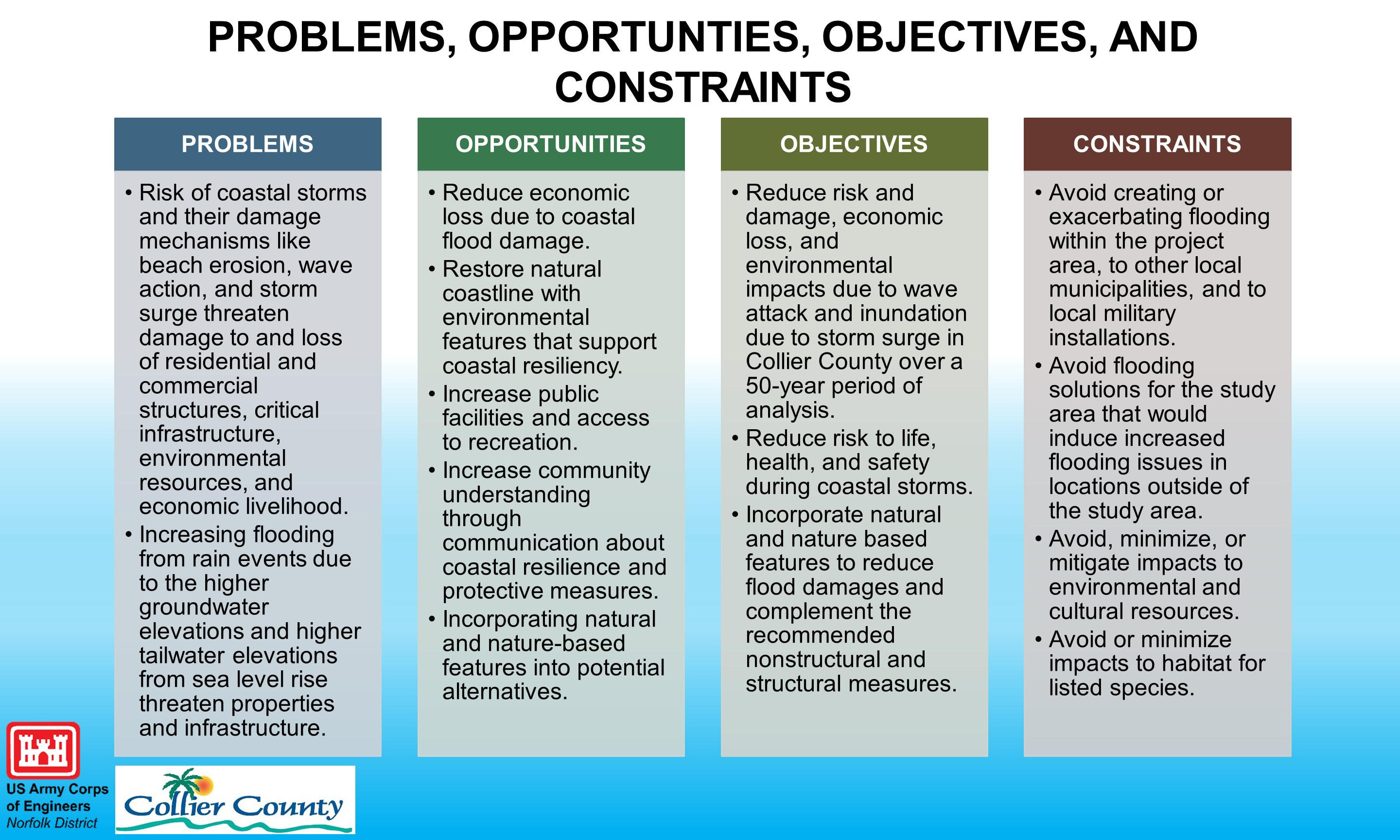 Problems, Opportunities, Objectives and Constraints
