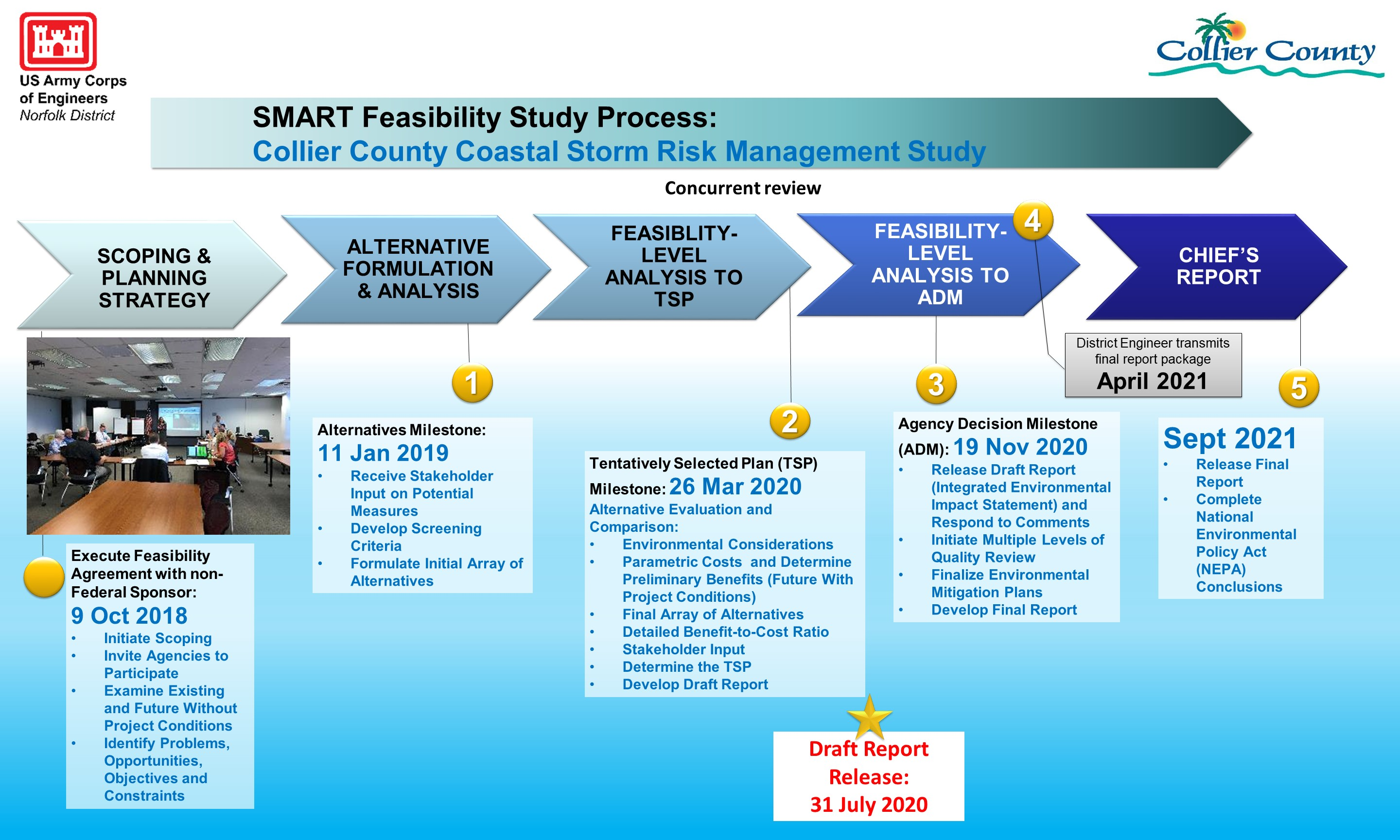 Collier County CSRM Study Process