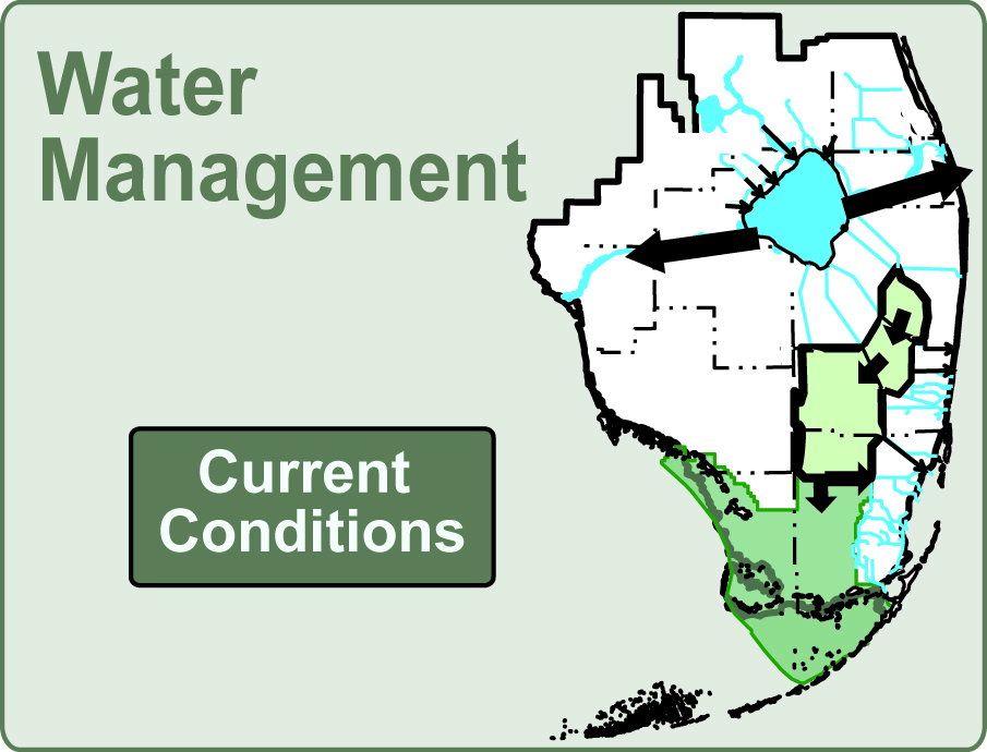 water management current conditions